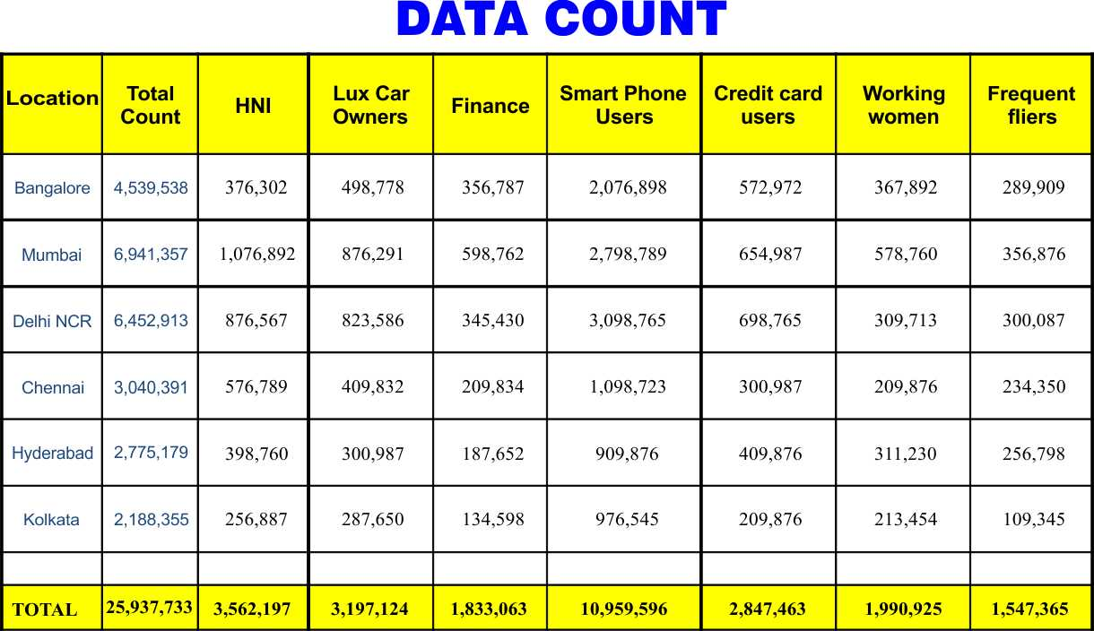 DATA COUNT